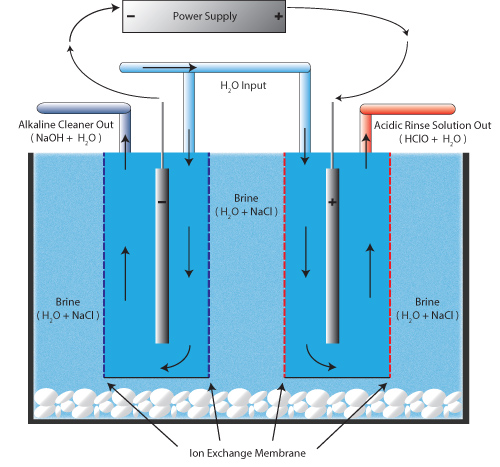 electrolytic cell process
