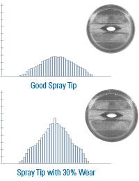 Good Nozzle vs Worn Nozzle